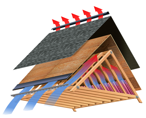 Roof Venting System